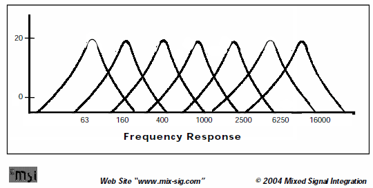the MSG7 frequency response isn't exactly what I want