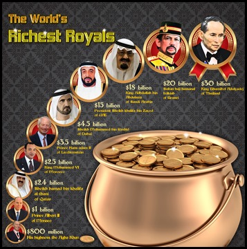 Top 10 Richest Royals of the World