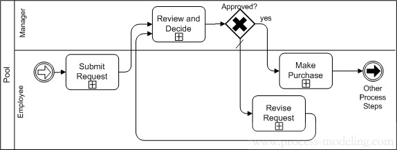 ProcessModelinginfo » Blog Archive » The ins and outs of process loops