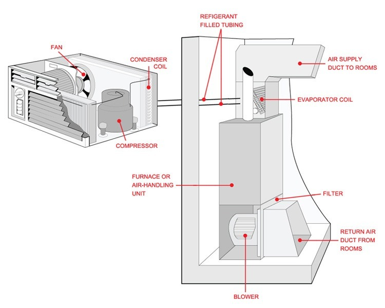 How an Air Conditioner Works Central Air Conditioning Cincinnati