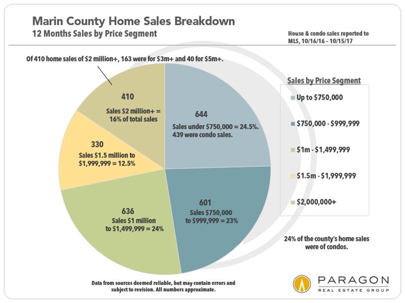 Marin County Home Prices  Market Trends Ric Rocchiccioli