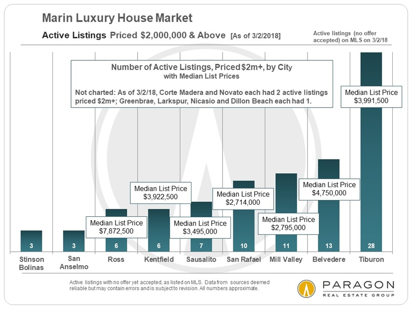 Marin Real Estate Market \u2013 A Strong Start to 2018 Ric Rocchiccioli