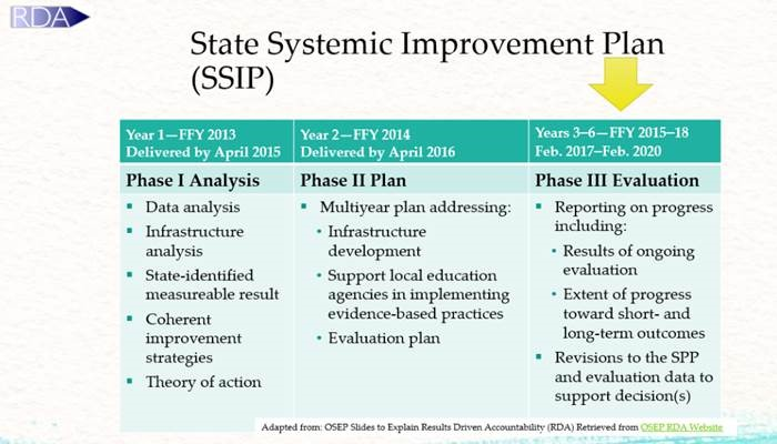 State Performance Plan - Accountability - Information
