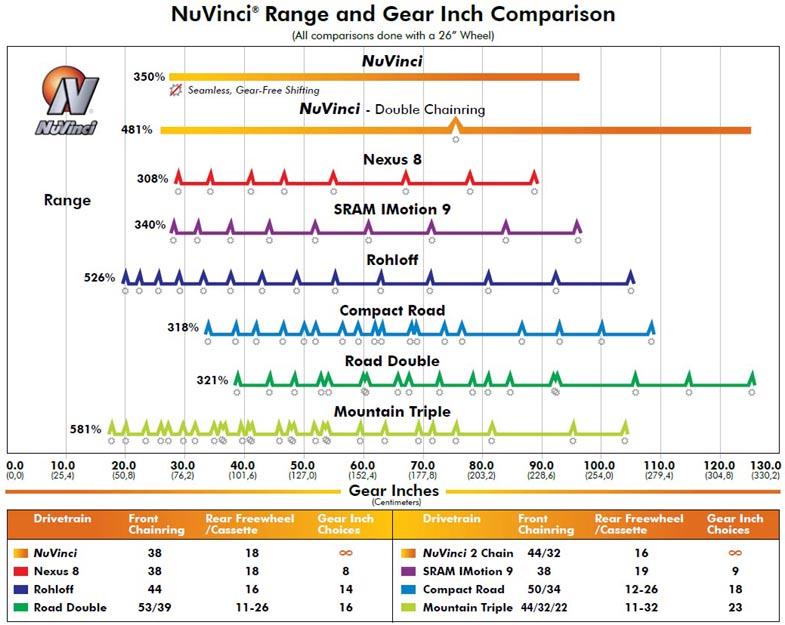 Internal Gear Hub Service