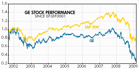 General Electric's Stock Performance during Jeff Immelt's tenure