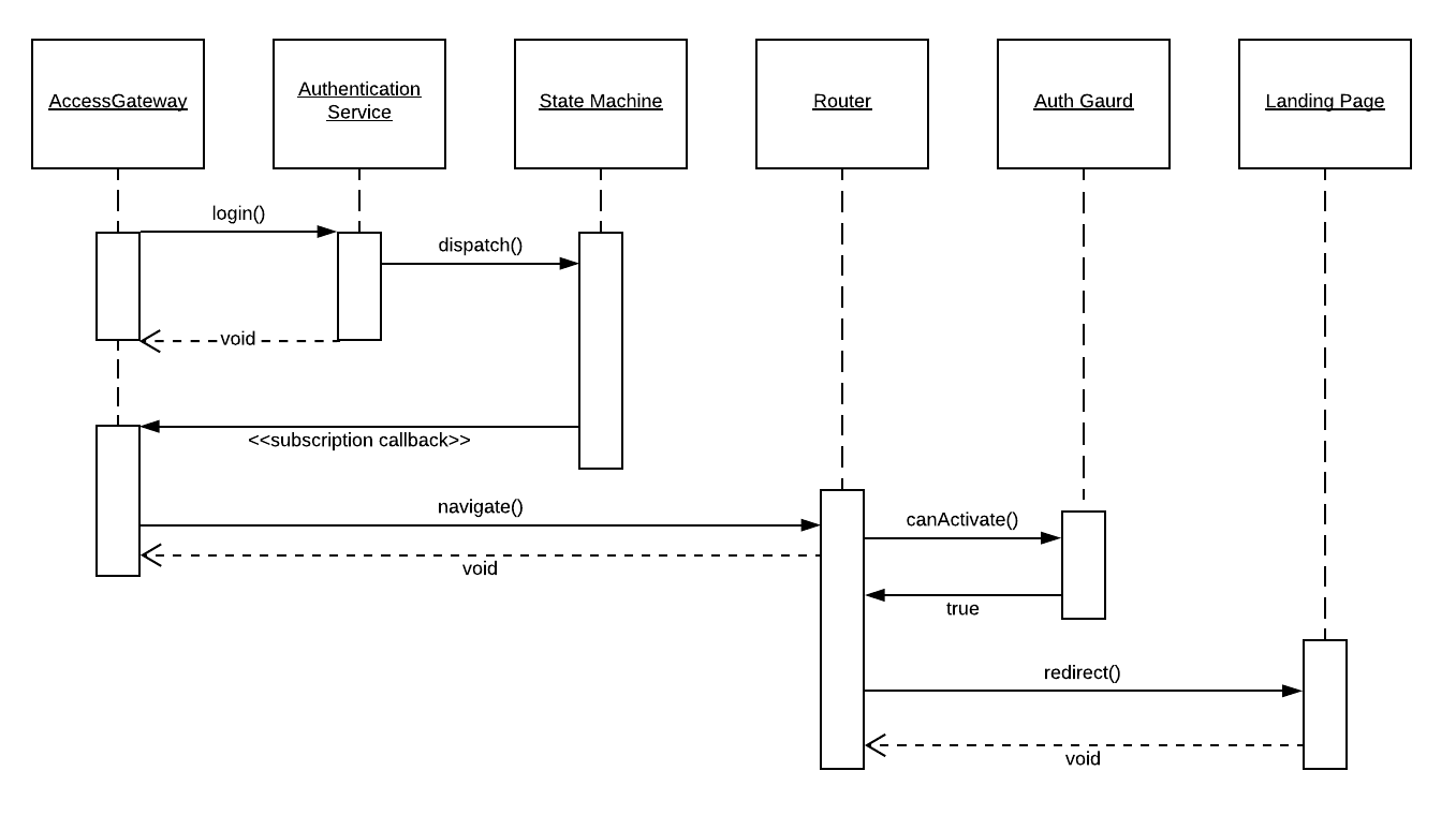 sequence diagram design