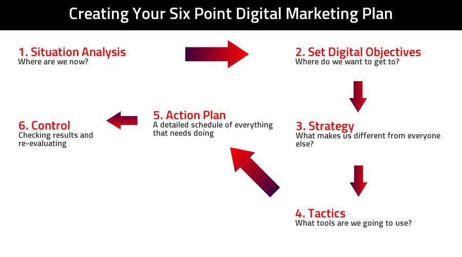 Digital Marketing Planning Right Direction Marketing - digital marketing plan