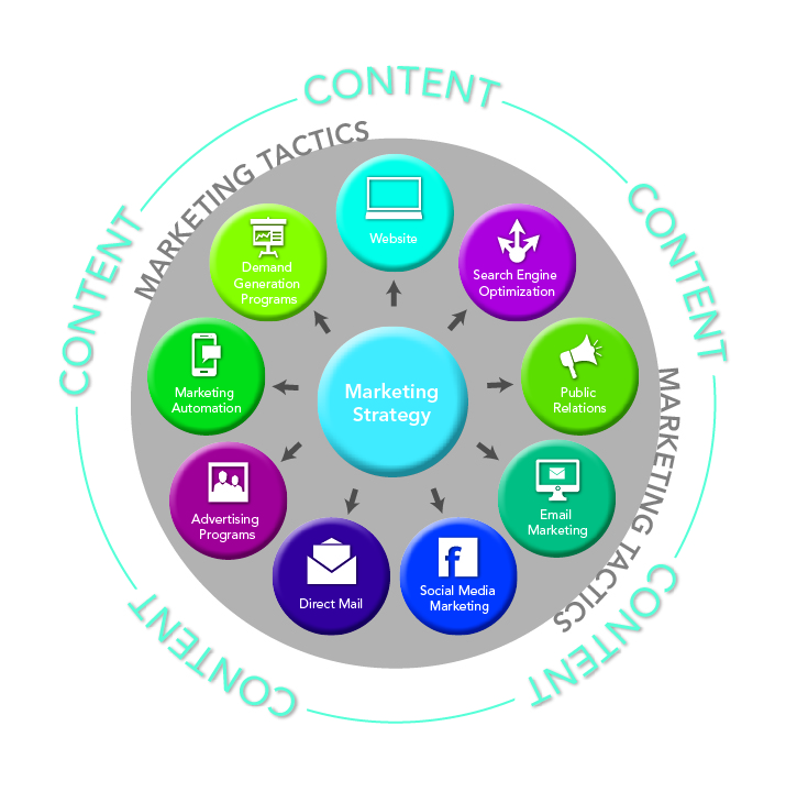 Demand Generation and Content Marketing A Match Made in B2B Heaven