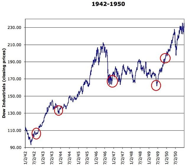 100 Year Dow Jones Industrials Chart - The Big Picture