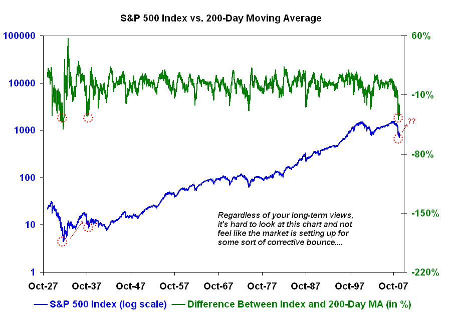 SP 500 index vs 200-day moving average - The Big Picture