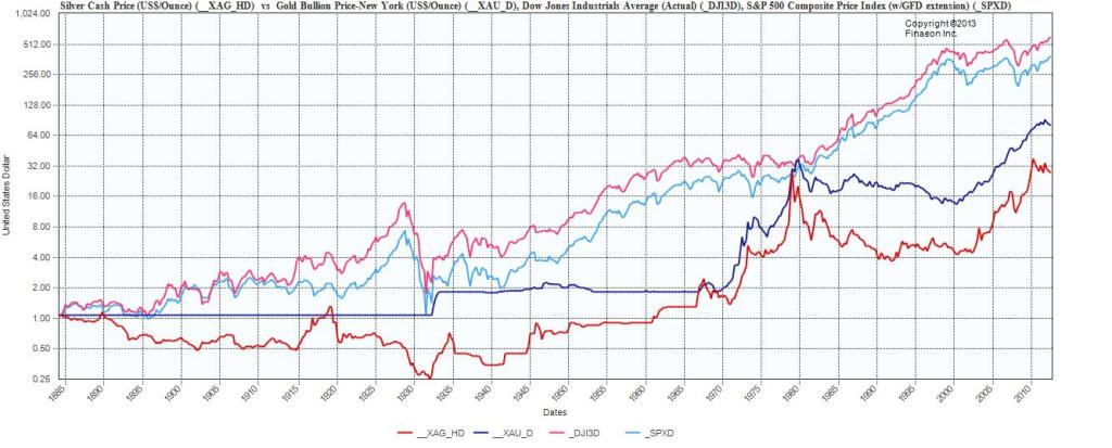 Investing Gold Vs Silver