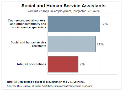 social and human service assistants social and human service