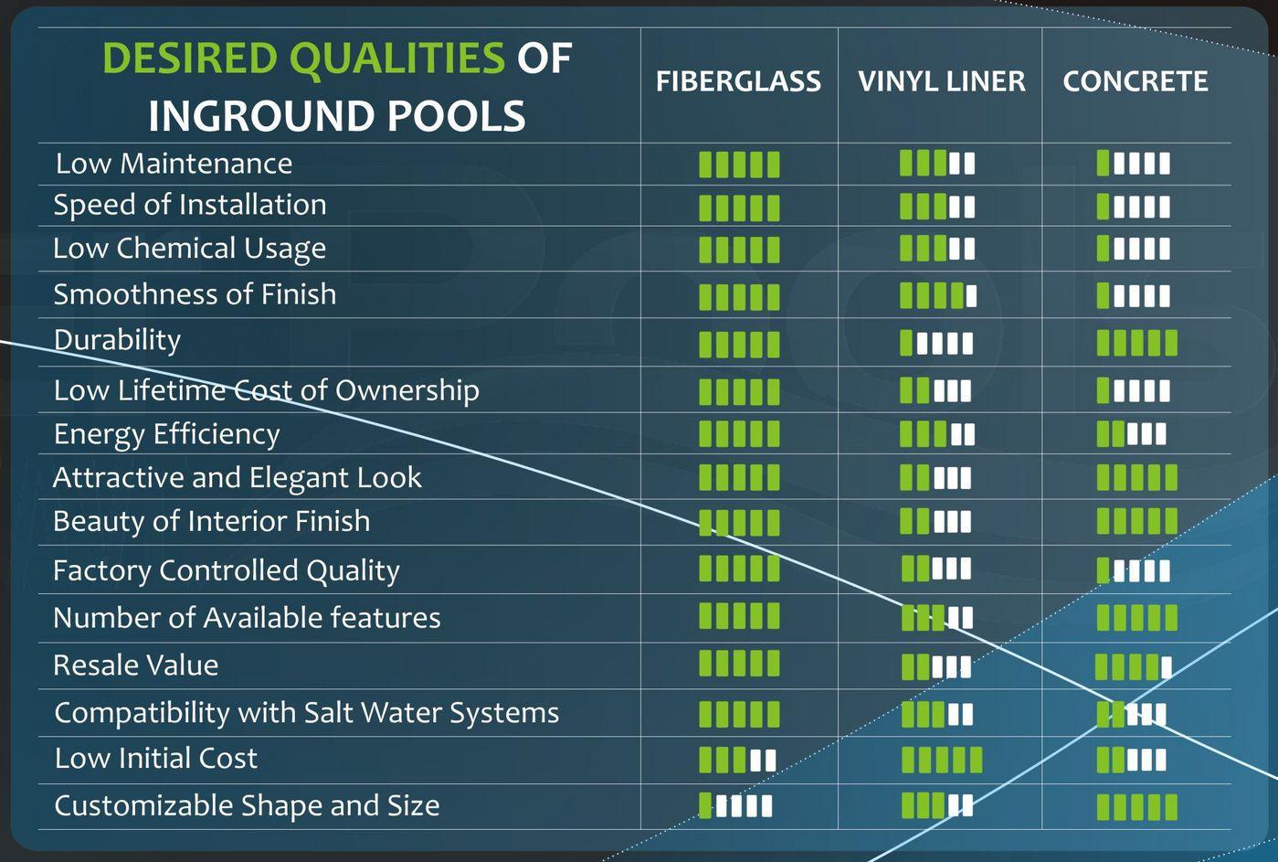 Fiberglass Pools vs Concrete Pools vs Vinyl Liner Pools Which is
