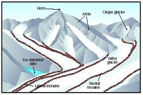 An Examination of Glacial Processes, (Transportation, Erosion and