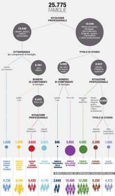 descrizione gruppi sociali italiani