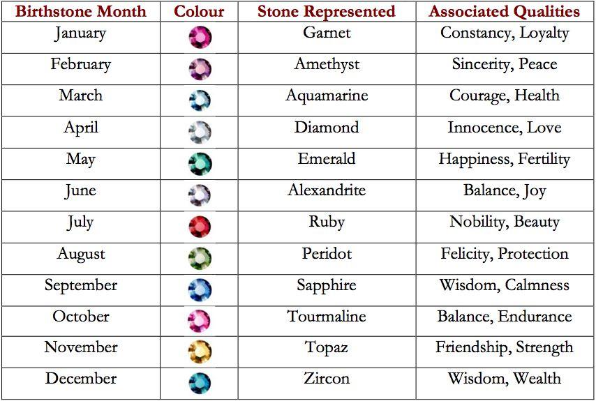 Birthstones Retail Jewelers Organization
