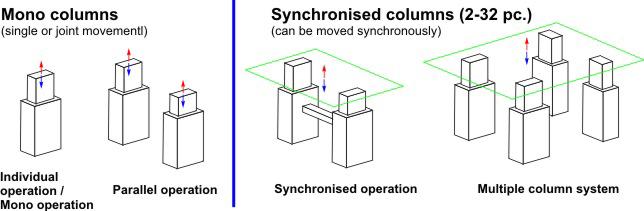 Lifting column / Electric lifting column / Telescopic column for