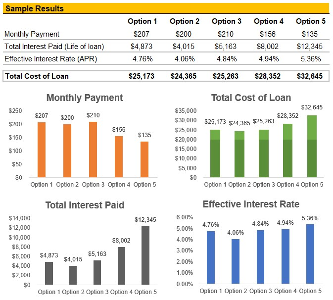 Student Loan Calculator Evaluates Best Offer Road2College
