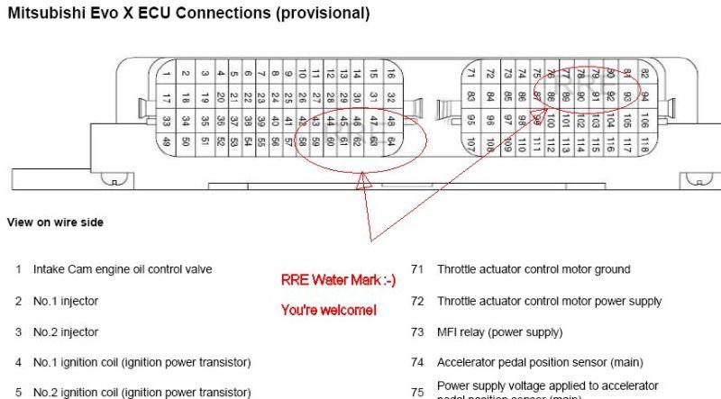 Mitsubishi Evo 8 Ecu Wiring Diagram - Wwwcaseistore \u2022