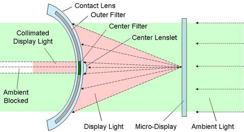 innovega ioptik augmented reality contact lens diagram