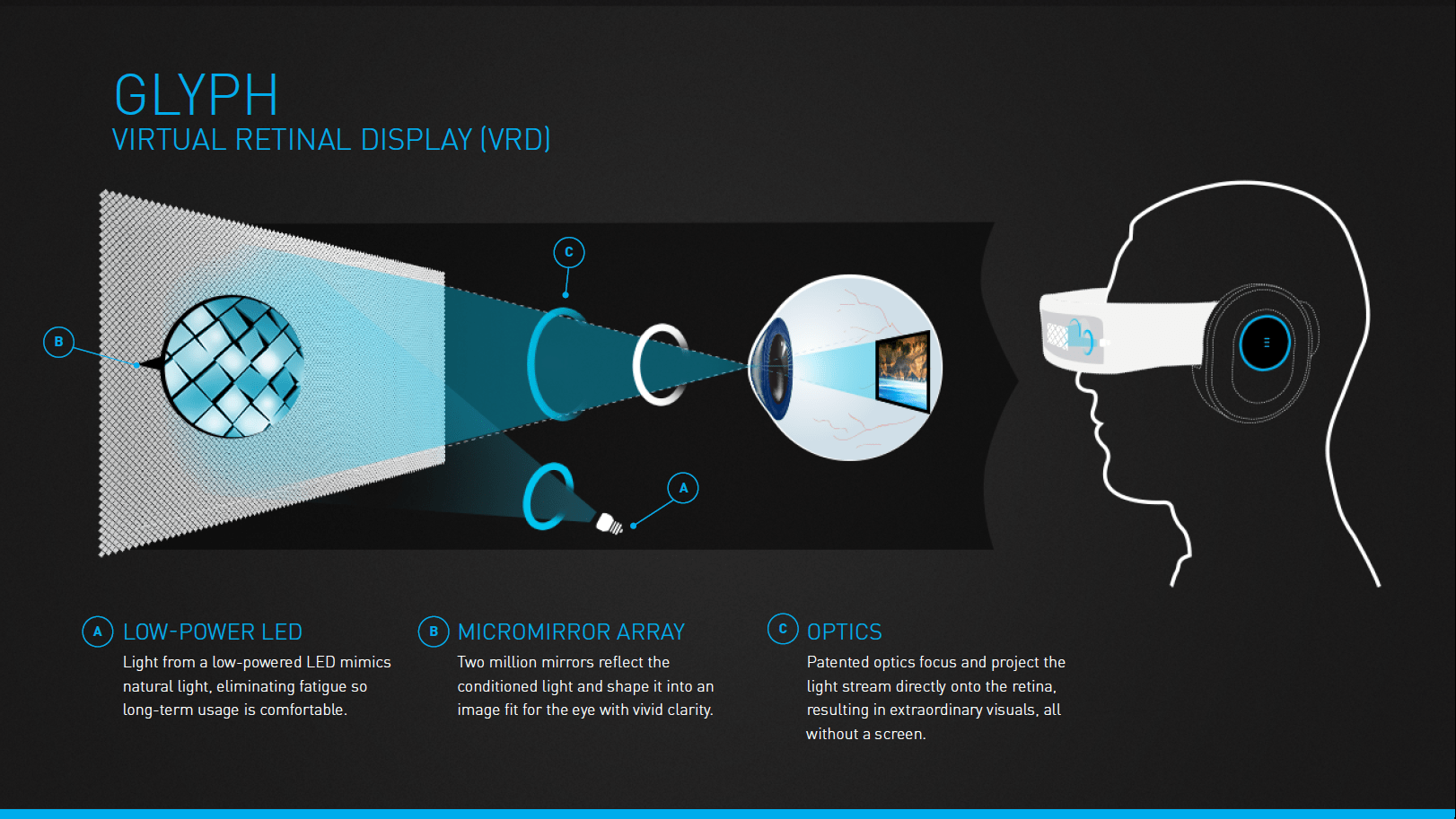 http://i0.wp.com/www.roadtovr.com/wp-content/uploads/2014/01/Avegant-Virtual-Retinal-Display-Infographic.png