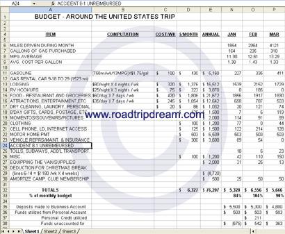 Road Trip Budgets