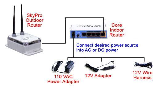 SkyPro Outdoor  Core Indoor WiFi Router Pro Pack