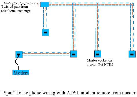 Guide to rewiring internal UK phone wiring