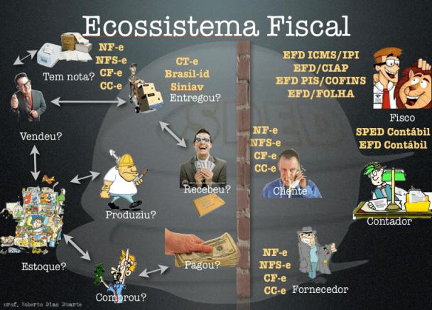 Ecossistema Fiscal