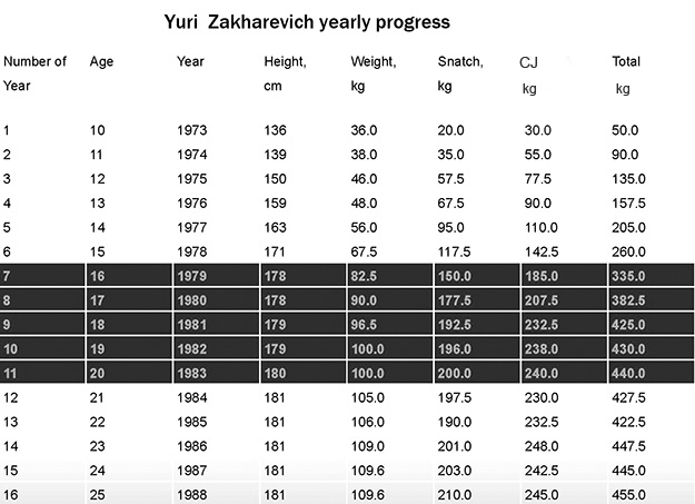 Yuri Zakharevich \u2013 Chart of his annual performance increases Stars