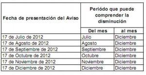 fecha de pagos provisionales