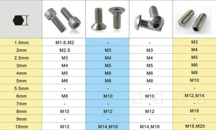 Bolt Size Chart In Mm Top Car Reviews 2019 2020