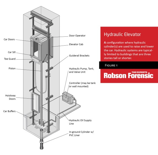 Elevator Anatomy \u2013 Schematic of Traction  Hydraulic Elevator