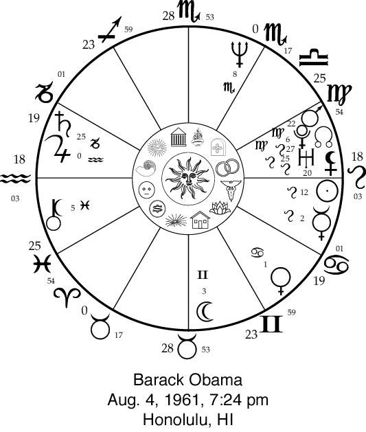 barack obama essay pictorial astrology basic concepts 4 barack obama - barack obama resume