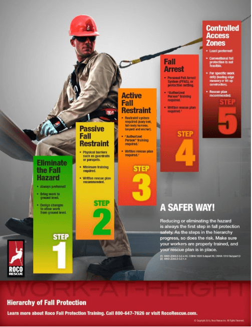 FallProPoster-01jpg - fall protection plan template