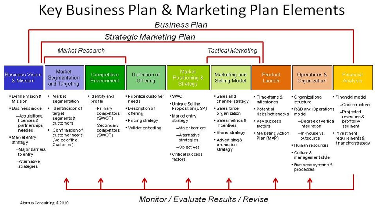 How To Write A Basic Business Plan With Sample Business Elements Of A Business Plan Template Roiinvesting