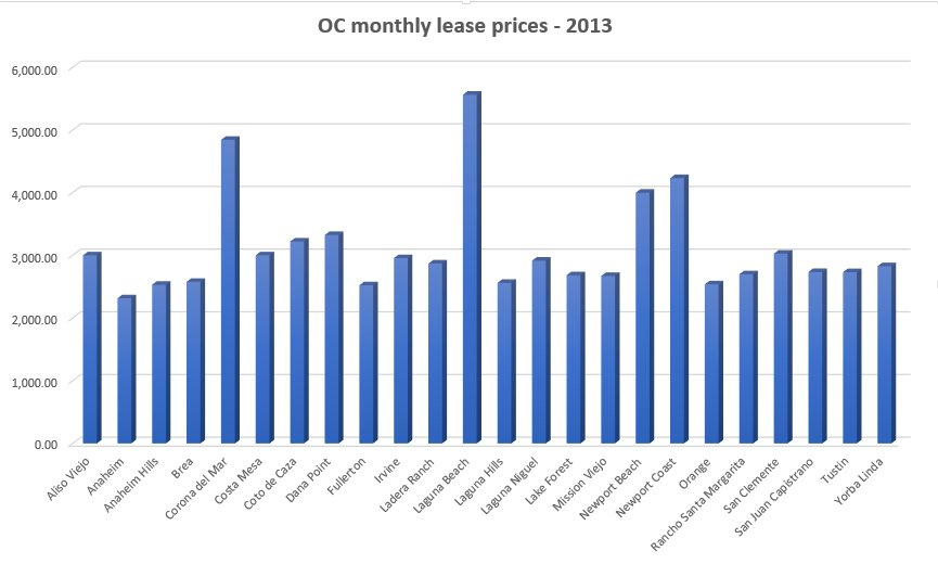 Homes for lease in Orange County, CA Leasing, rentals search by - compare leasing prices