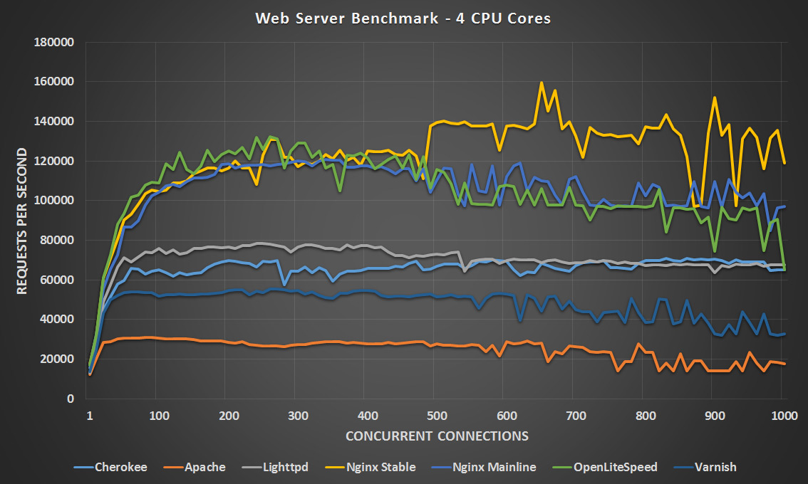Linux Web Server Performance Benchmark - 2016 Results