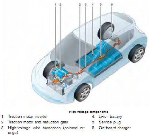 Nissan Leaf Engine Diagram Wiring Diagram Library