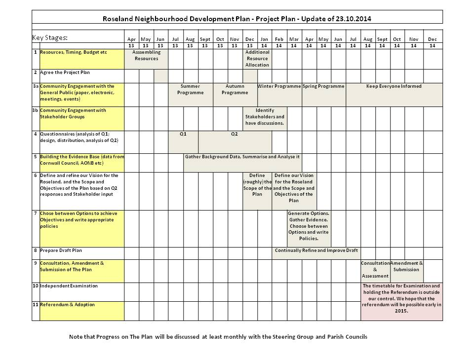 Project Plan - THE ROSELAND PLAN - project plan