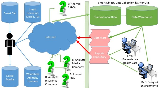 """Companies Turn Toward """"Data Sifters"""" & """"Data Banks"""" to Commoditize on 'Smart Object' Data"""