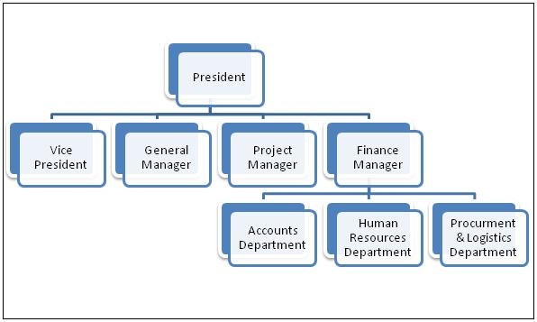 NEW KB HOME CORPORATE STRUCTURE