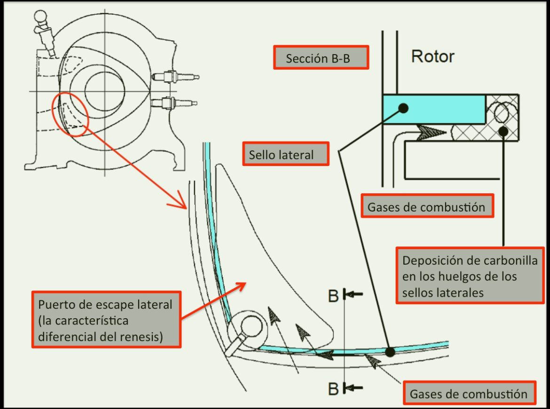 entrada deposición carbonilla sellos laterales renesis RX8 RotaryPit