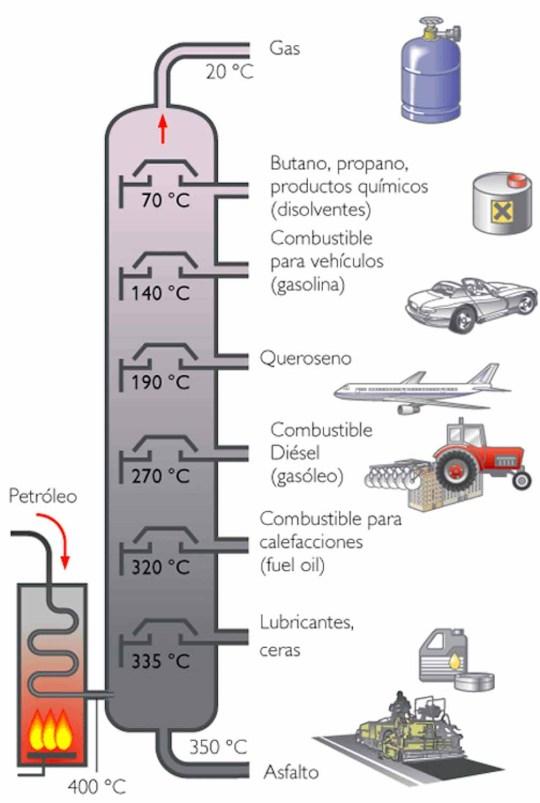 Diagrama proceso refino
