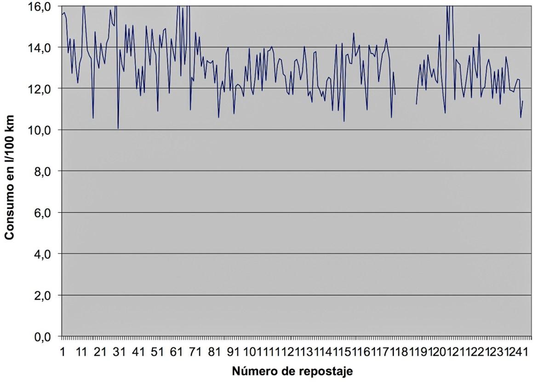 gráfica consumos RX8 jird20 RotaryPit