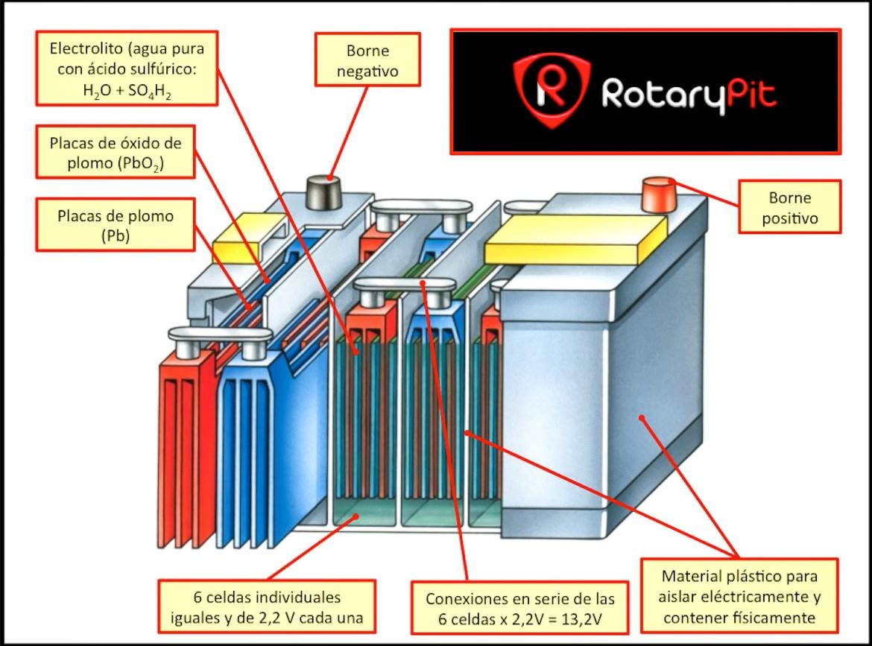 Interior de una batería RX8 jird20 RotaryPit