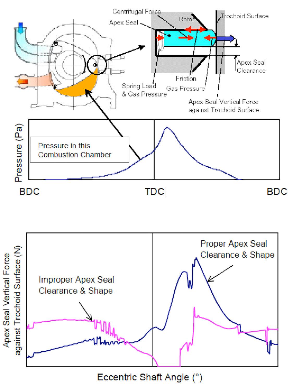 Efectos presión de gas y fuerza muelles sobre compresión RX8 RX7 jird20 RotaryPit