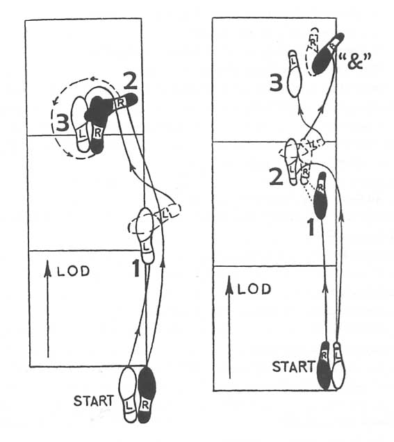waltz steps diagram note the additional diagrams