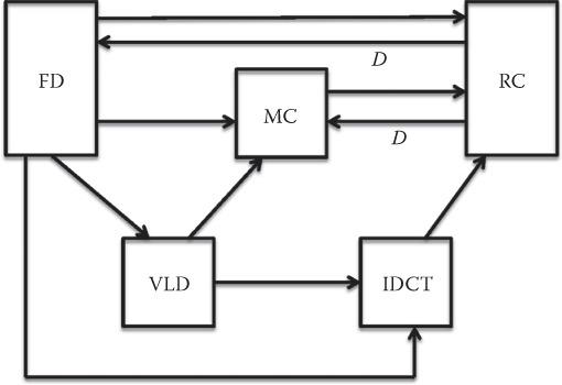 mpeg 1 encoder and decoder block diagram