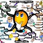 creative-genius-mindset-mind-map1 adam sicinski